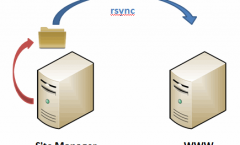 Synchronizing windows network file share (NFS) to your webserver.